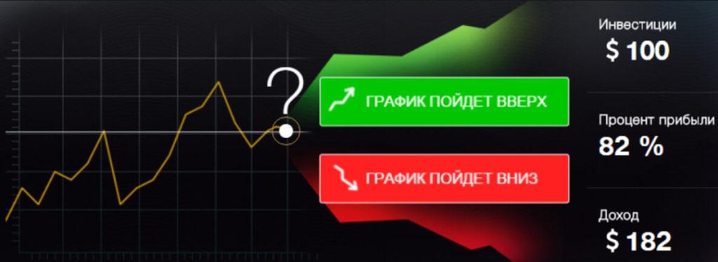 механизм работы бинарного опциона