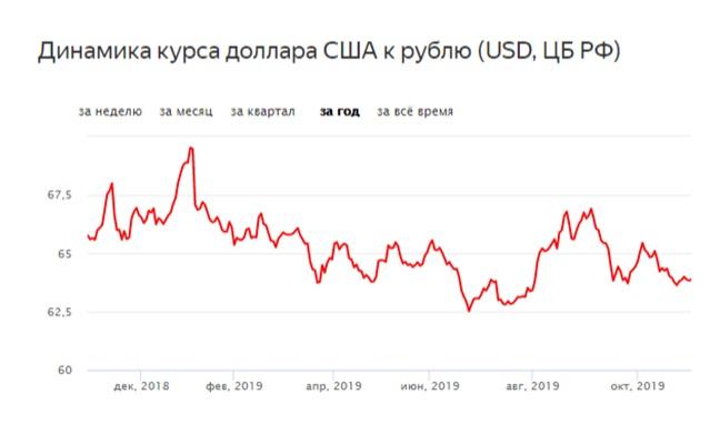 Каким будет курс доллара в 2020 году