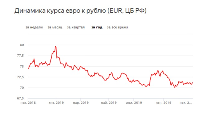 прогноз на курс евро в 2020 году