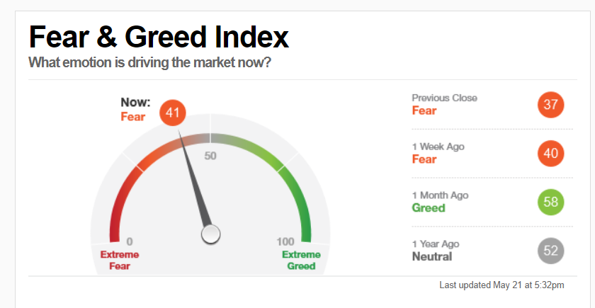 индекс страха и жадности на фондовом рынке