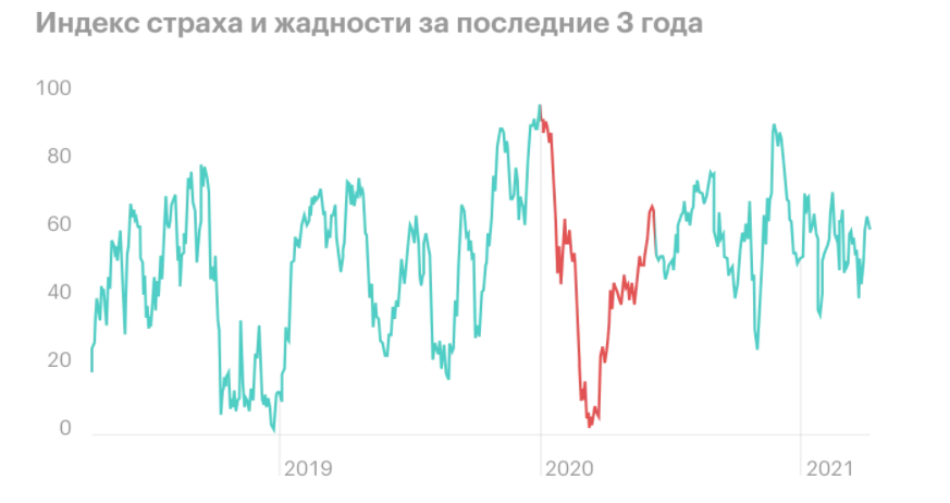индекс страха и жадности на фондовом рынке за 3 года