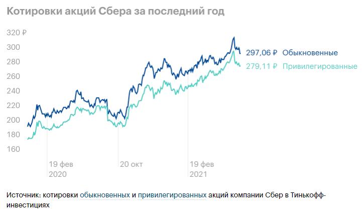 котировки акций Сбера и Экосистема Сбера