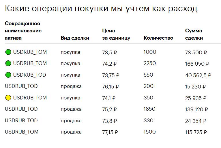 Налог с продажи валюты: как правильно рассчитать и задекларировать
