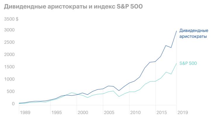 доходность инвестиционного портфеля