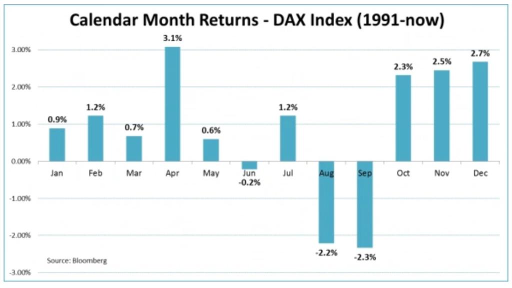 Сентябрь фондового рынка: чего ждать в первый месяц осени.