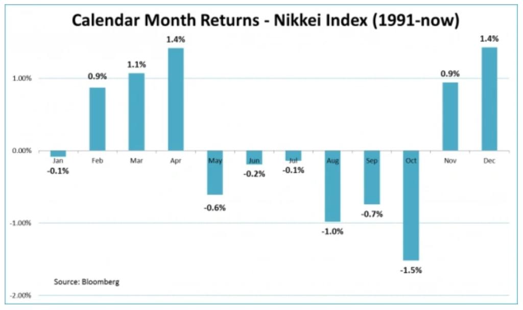 Сентябрь фондового рынка чего ждать в первый месяц осени