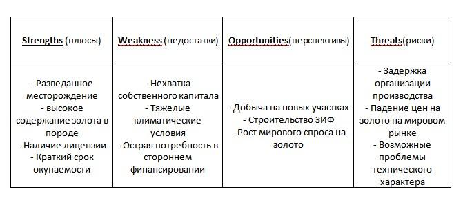 Бизнес-план и swot-анализ